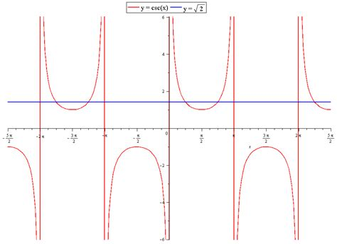 How Do You Graph To Solve The Equation On The Interval