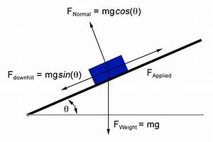 11 Best Images About Let U0026 39 S Get Physics