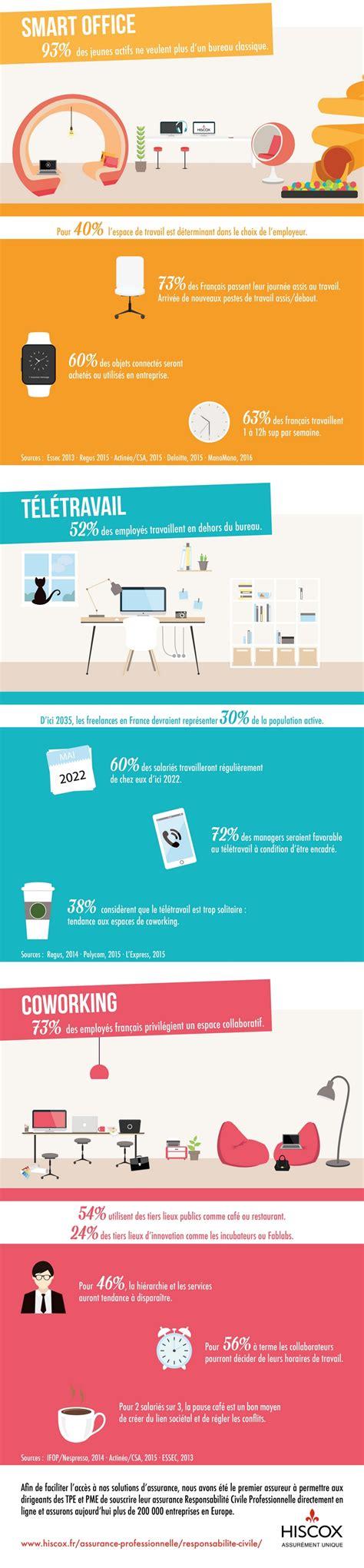 loyer bureau infographie voici à quoi va ressembler le bureau du futur