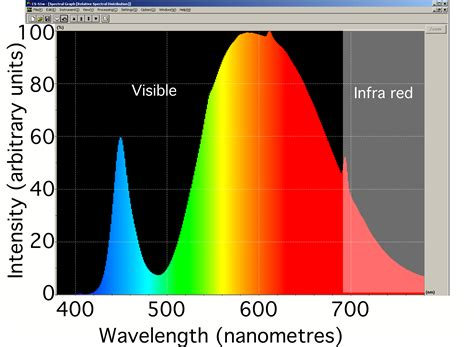 blue light spectrum light bulbs this year nobel prize in physics goes for the invention of