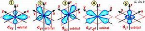Chemistry Online  Shape Of Orbitals