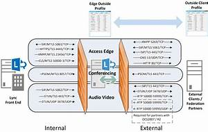 Lync Edge Testing Suite  Part 1   U2013 Lync Edge Port Tester Tool