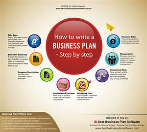Infographic On How To Write A Business Plan  U2013 Step By Step