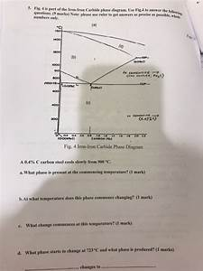 Solved  5  Fig  4 Is Part Of Iro Carbide Phase Diagram  Us