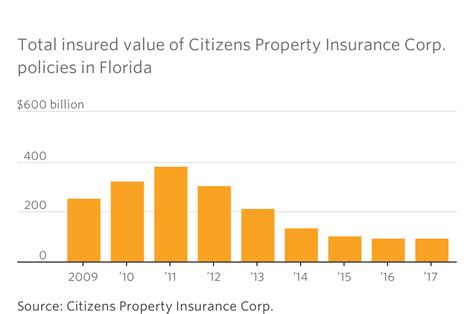 Why Florida Is Largely Insured By Companies You've Never