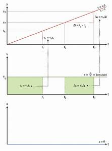 Zeit Berechnen Physik : gleichf rmige bewegung wikipedia ~ Themetempest.com Abrechnung