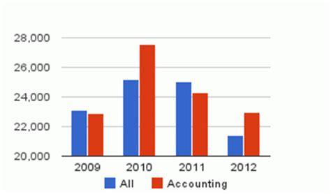 graduate accounting jobs october  graduate jobscom