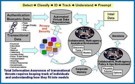 global network stop darpas total information awareness