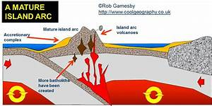 Major Forms Of Extrusive Activity  U2013 Types Of Volcanoes