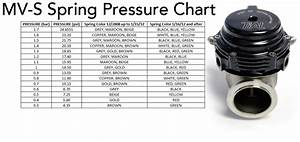 Tial Spring Chart Tial Sport Wastegate Spring Pressure