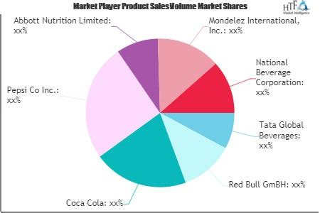 Functional Energy Drink Market to See Huge Growth by 2026 ...