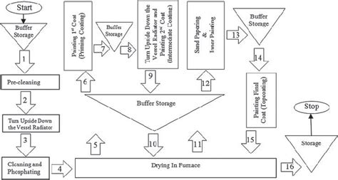 Paint Proces Flow Diagram by Proposed Process Flowchart For Wow Painting Process For C3