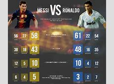Ronaldo vs Messi La comparaison de records et