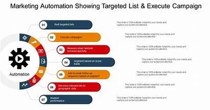 Automation Ppt Marketing Template Templates Slides Slideteam