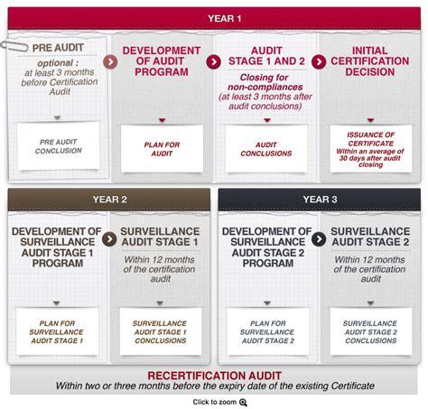 bureau veritas mexico entendiendo el proceso de certificación bureau veritas