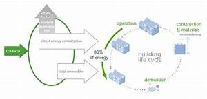 Green Buildings  A Way To Reduce Environmental Degradation