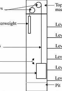 Basic Elevator Structure