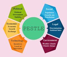 pestle analysis template pest analysis   foolproof