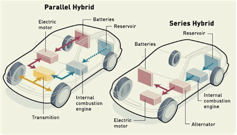 What Are Different Types Of Hybrid Engines?