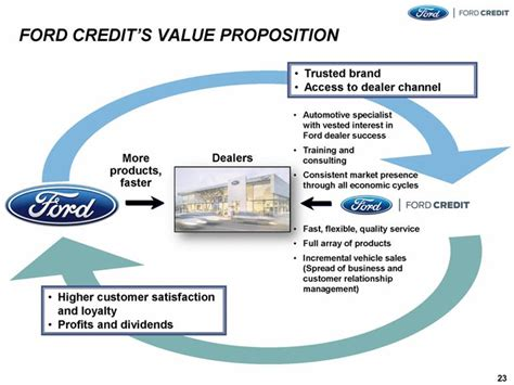 Ford Credit Customer Service by Registrationstatement Nos 333 185701 And 333 185701 01