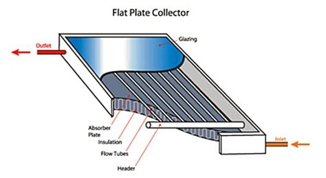 Solar Heating Drapes - solar heating and cooling your home business cleantechnica