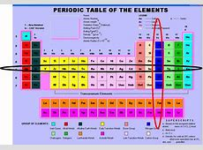 chemistryp2t7 The Periodic Table of Elements