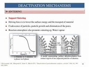 Définition Four Catalyse Pyrolyse : catalyst deactivation and regeneration ~ Premium-room.com Idées de Décoration