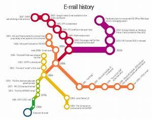 E-mail History
