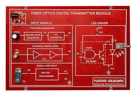 Fiber Optics Digital Transmitter Receiver Module