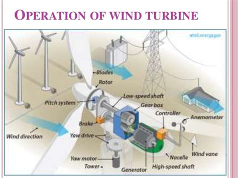 Different Types Of Wind Farms