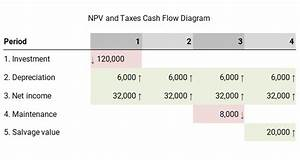 Npv And Taxes