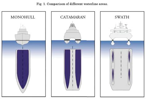Catamaran Vs Monohull Safety by Swath A New Concept For The Safety And Security At Sea