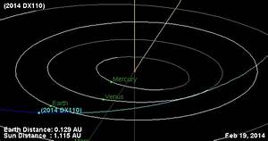 Watch the Close Pass of NEO Asteroid 2014 DX110 Wednesday ...