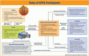 solar power purchase agreements green power partnership With solar power purchase agreement template