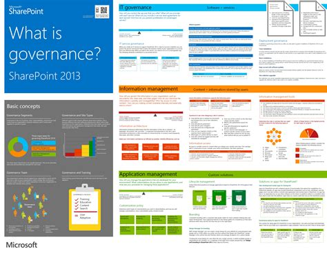 Sharepoint 2013 Governance