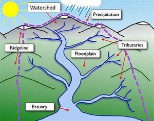 U0026quot What Are Watersheds  U0026quot