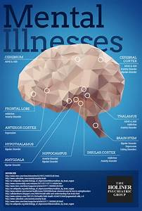 Where Does Mental Illness Occur In Your Brain