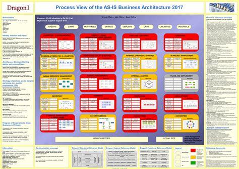 business architecture process landscape view dragon