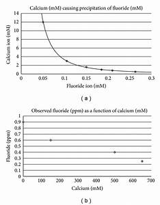 A  Calcium Concentrations  Mm  That Precipitate Various