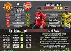 Arsenal v Manchester United Gunners have a terrible