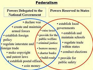 Mind Mapping Of Federalism Lesson