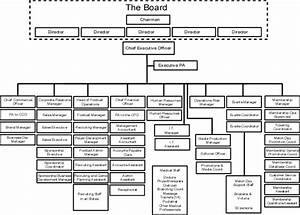 Sample Organizational Chart For Manufacturing Company Pdf Sport What Is Meant By Organisation Structure