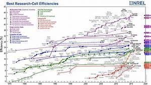 Azimut Berechnen Formel : der wirkungsgrad bei photovoltaikanlagen pvs solarstrom ~ Themetempest.com Abrechnung
