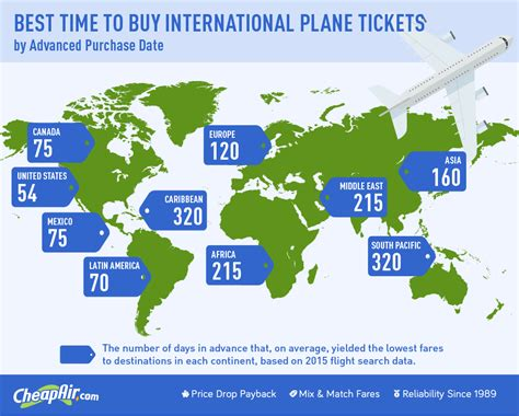 when to buy international flights cheapair