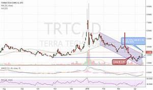 Trtc Stock Price And Chart Otc Trtc Tradingview