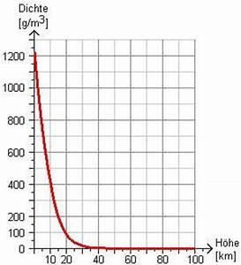 Masse Berechnen Mit Dichte : physik ~ Themetempest.com Abrechnung