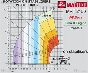 Manitou Mrt 2150 M 2008-2011 - Verreikers