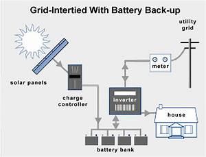 Diagram Of A Batteryless Grid