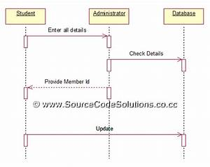 Sequence Diagrams For Book Bank Management System