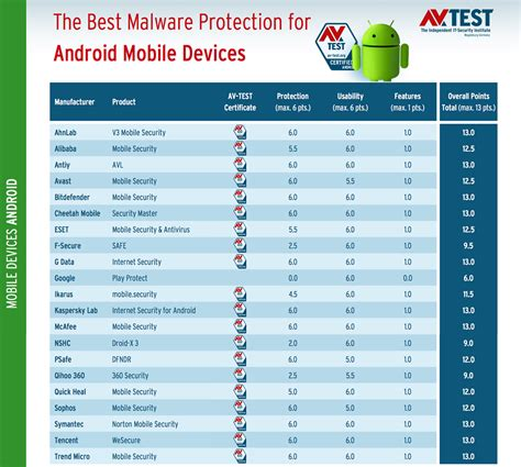 top antivirus 2018 2019 for android mobiles and tablets